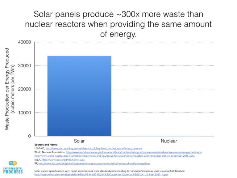 O lado sombrio da energia solar: escassez de insumos, lixo epoluição